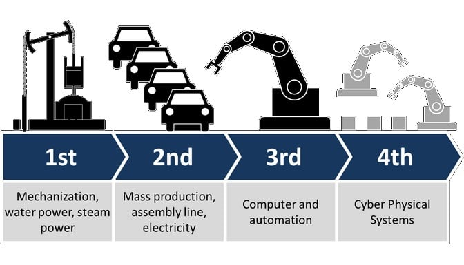 Industry 4.0 - PRP creation