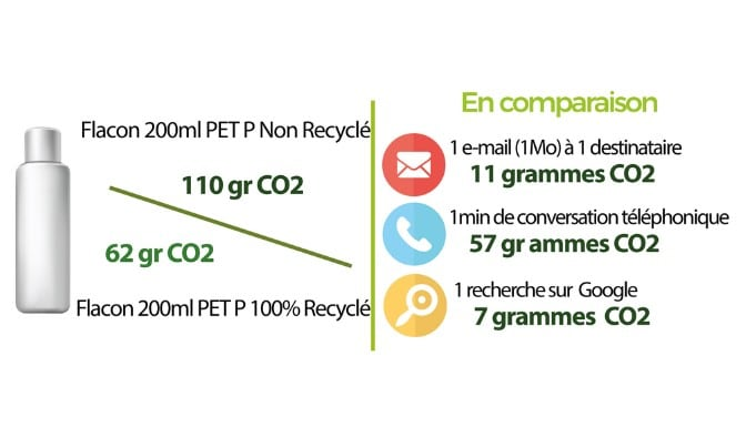 Bioconception - Produits recyclés - PRP Creation